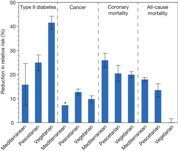 Рис. 3. Совокупные результаты 18 исследований влияния трех альтернативных диет на здоровье людей