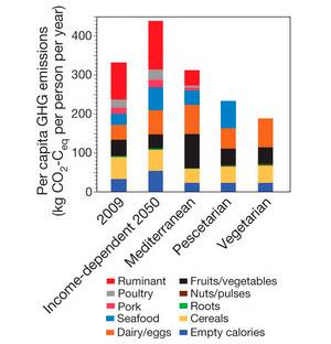 Рис. 4. Выбросы парниковых газов на душу населения в результате производства продуктов питания