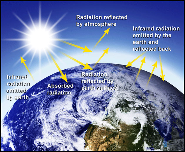 an introduction to the earths atmosphere and its layers